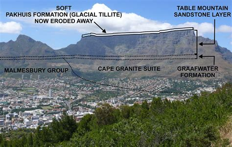 where is table mountain table mountain sandstone