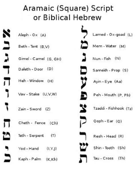 Letter Closing Hebrew A Book Heb 1 6 The Masoretic Septuagint And Samaritan Pentateuch