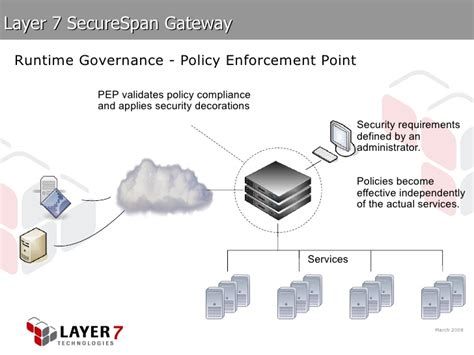 blibli web application security policy enforcement point layer 7 fine grained authorization for web services