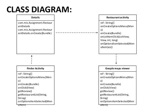 class diagram for restaurant system class diagram of restaurant management system gallery