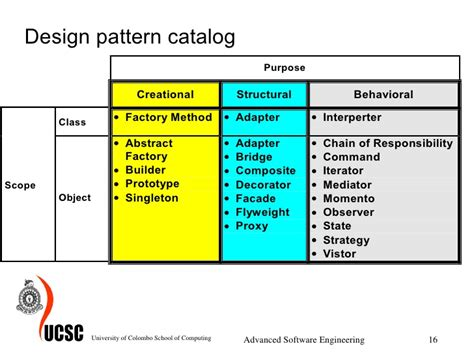 pattern design software online design patterns