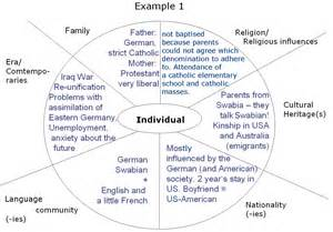 Ethnicity And Identity Essay by Communicating Ethnic And Cultural Identity
