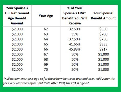 social security benefits table social security spousal benefits