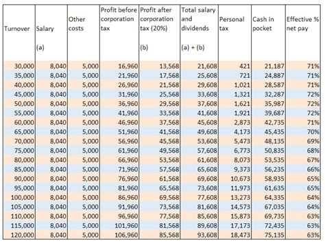 freelancer contractor take home pay calculations 2016 17