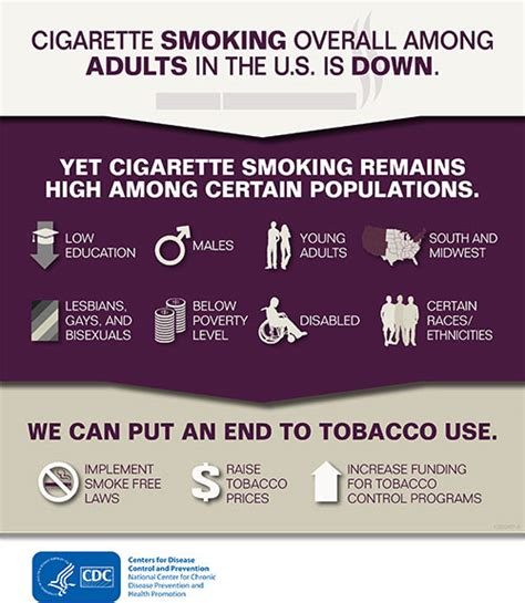 cdc fact sheet fast facts smoking tobacco use image gallery cdc smoking