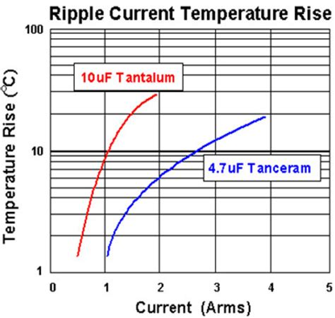 ripple current of capacitor tantalum capacitor ripple current 28 images tantalum capacitor vishay polymer tantalum