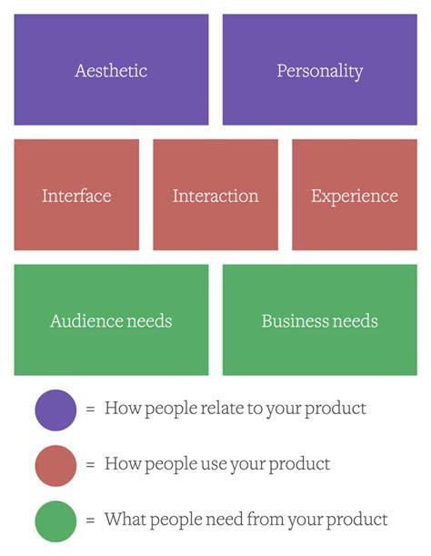design skills meaning product design skills dan ritz enthaler medium