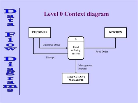 how to draw context level diagram data flow 2