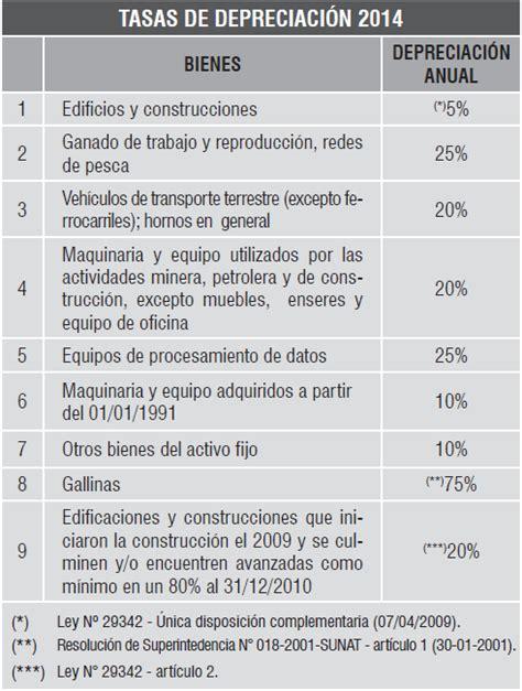 depreciaciones de activos fijos porcentajes 2016 tasas de depreciaci 211 n upce