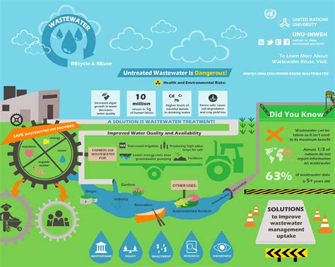 urban growth and waste management optimization towards water recycling in the middle east are there multiple