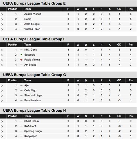 europa league tabelle uefa chions league results table