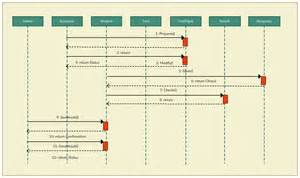 sequence diagram powerpoint template sequence diagram tutorial complete guide with exles