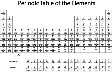 printable list periodic table elements names chemistry steemit