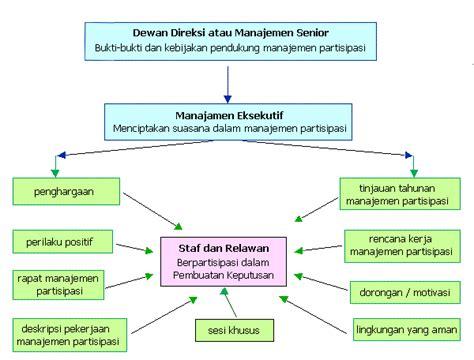 Modul Ca Manajemen Perpajakan kata pengantar manajemen partisipasi menjalankan sebuah proyek ngo sebuah departemen atau