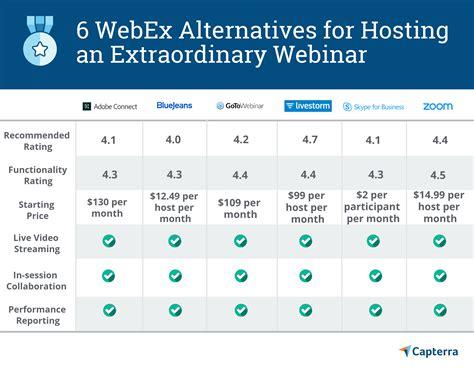 webex software alternatives  hosting webinars