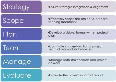 project management a brief guide for brand managers the