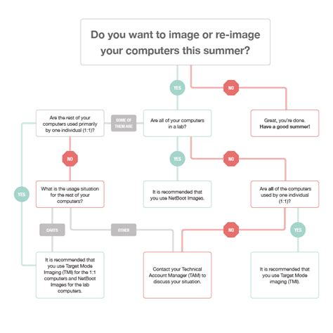 os x flowchart choosing an imaging method imaging os x computers with