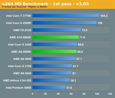video bench mark video transcoding performance amd a10 5800k a8 5600k