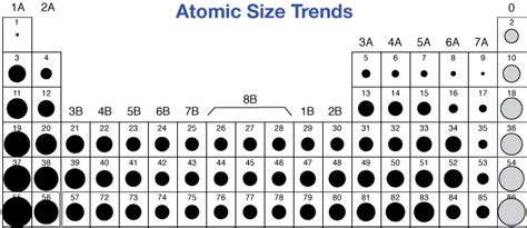 Atom Size Periodic Table by Periodic Trends