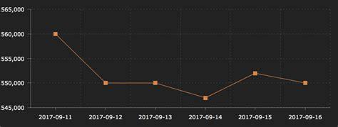Beli Yen Hari Ini trend dan grafik harga emas antam per 17 september 2017