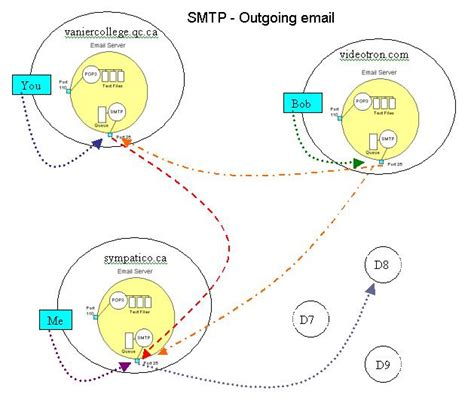 www repairclinic for diagrams smtp pop diagrams