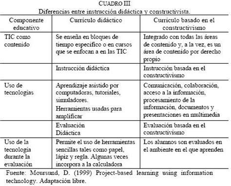 Diseño Curricular Por Competencias Colombia Aprende Propuesta Pedag 243 Gica Basada En El Constructivismo Para El Uso 243 Ptimo De Las Tic En La Ense 241 Anza
