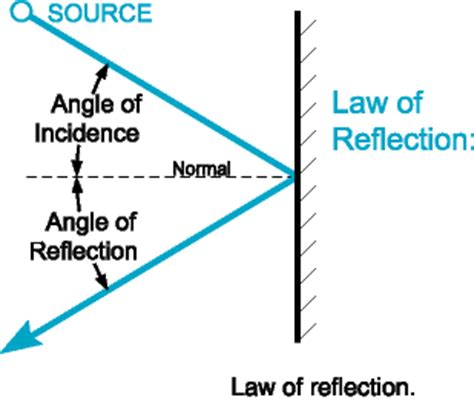 diagram of reflection of light references physics bibliographies cite this for me