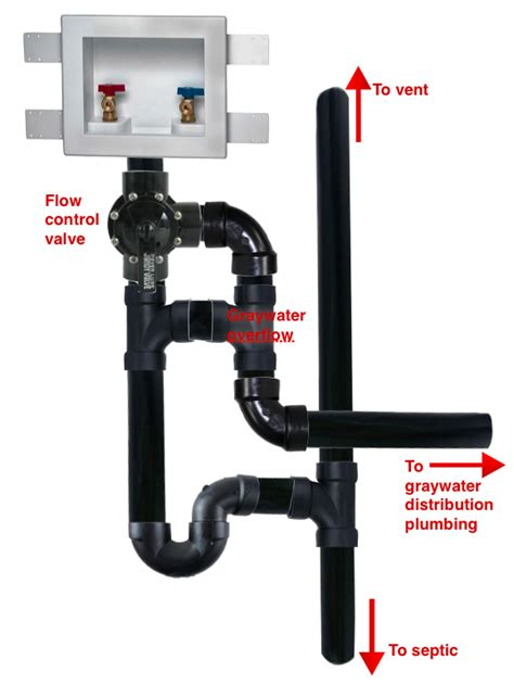 drain waste vent graywater overflow plumbing which