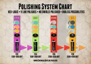 Car Upholstery Cleaning Products Polishing System Chart Learning Center