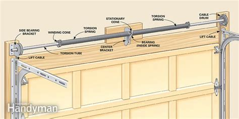 How To Fix Overhead Garage Door Advanced Garage Overhead Door Repairs The Family Handyman