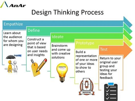 design thinking process pdf design thinking anar solutions