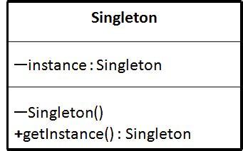 singleton pattern in web applications scjp tutorial ocajp 7 ocpjp 7 upgrade scjp7 ocpjp