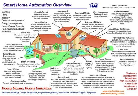 smart home automation overview home automation