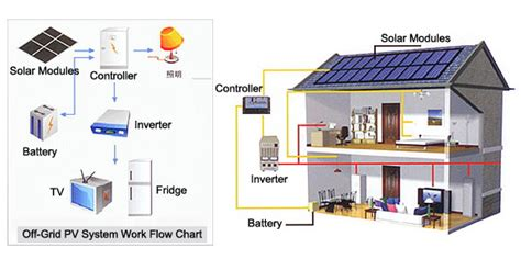 home solar power system design interior design