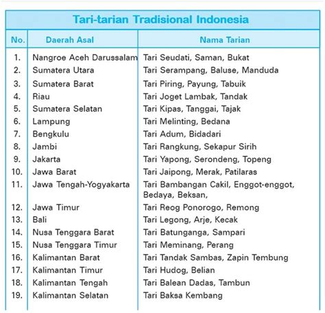 daftar lagu yang ada di film kirun dan adul mengenal keragaman budaya di indonesia belajarips5sd