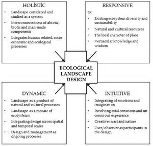 Landscape Theory Definition Ecological Landscape Design Intechopen