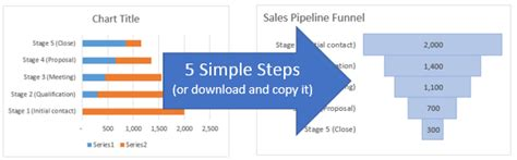 How To Create A Sales Funnel Chart In Excel Excel Cus Excel Funnel Chart Template