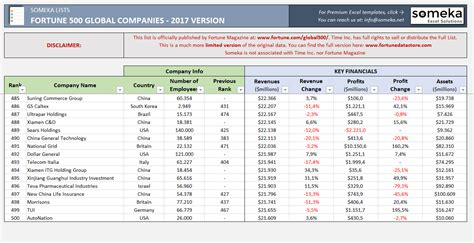 fortune 500 companies list fortune 500 global list 2017 free download excel