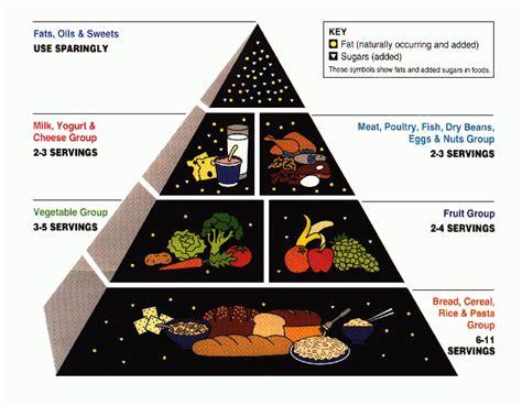 piramide alimentare aggiornata piramide alimentare dietagratis