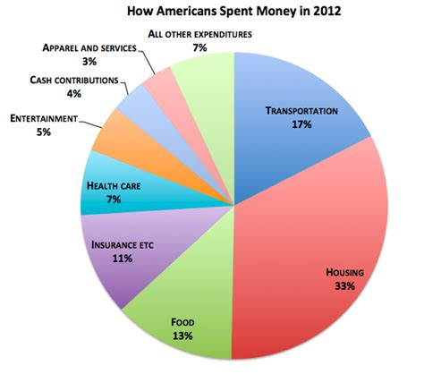 Rich Spend Money by Where Americans Rich And Poor Spent Every Dollar In 2012