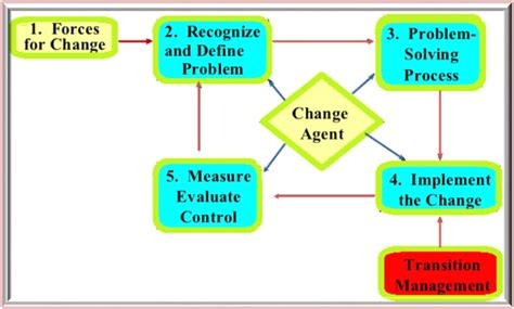 design thinking organizational change organizational theory and design organizational change
