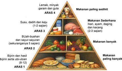 tips pemakanan sihat  pesakit gastrik tips