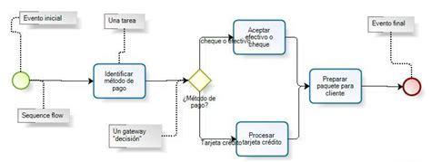 file diagrama bpmn jpg