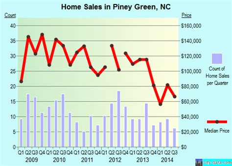 piney green carolina nc 28544 profile population