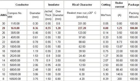 Kabel Kawat Jumper Email 0 1mm info dan tips tips otomotif diameter dan kemuan