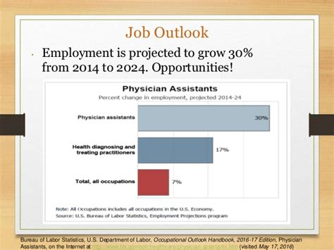 Assistant Outlook by Career Presentation Pa