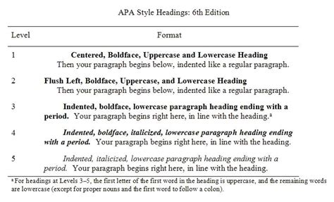 Headings For Apa Style Paper