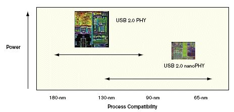usb 2 0 phy ip core low power usb 2 0 phy ip for high volume consumer applications