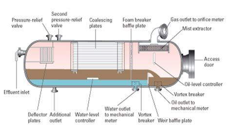 dua jenis layout dalam produksi miracle of science separator