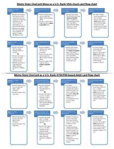 printable flow chart template best photos of bank document chart sle bank